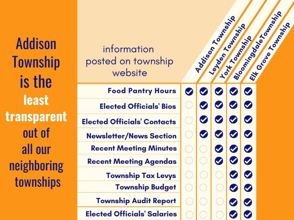 chart showing that Addison Townsihp does not post information on its website about elected officials, meetings, or budgets